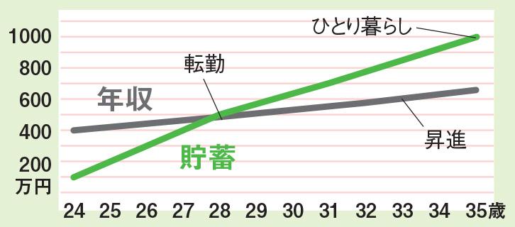 貯蓄 年収 グラフ