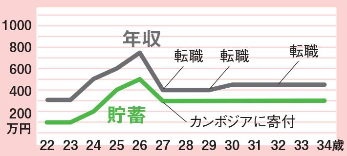 年収 貯蓄 グラフ