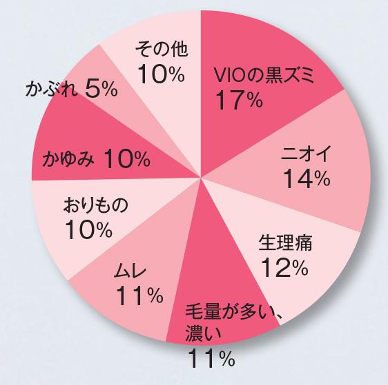 Q.デリケートゾーンに悩みはありますか? 結果 円グラフ