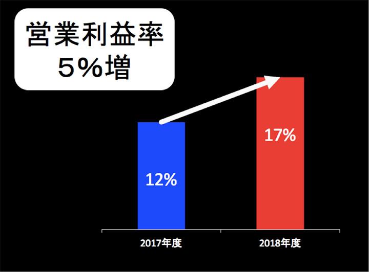 営業利益率5%増