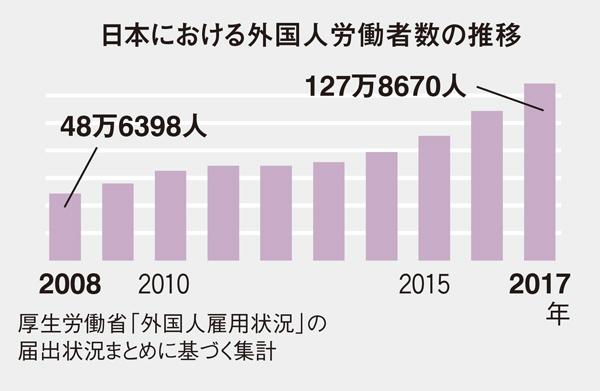日本における外国人労働者数の推移