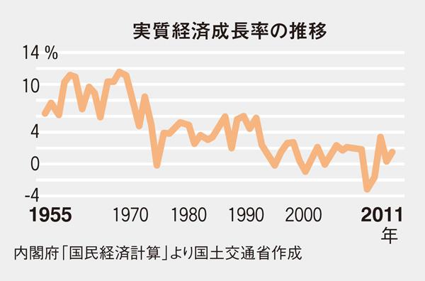 実質経済成長率の推移