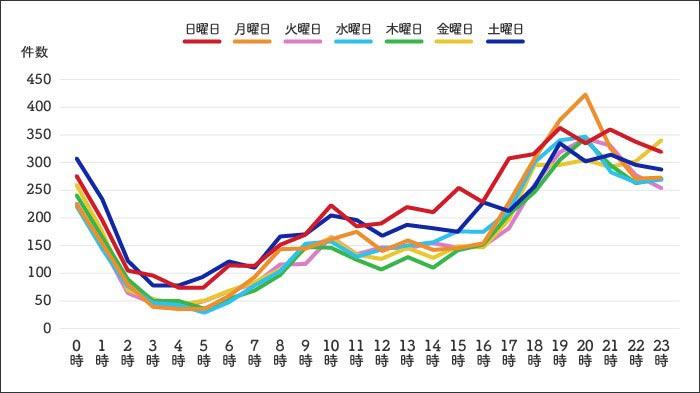 何曜日の何時に鍵のトラブルが起きやすいかを調査 グラフ