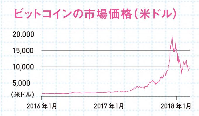 ビットコインの市場価格(米ドル) グラフ