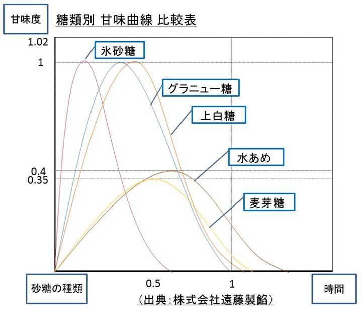 糖類別 甘味曲線 比較表