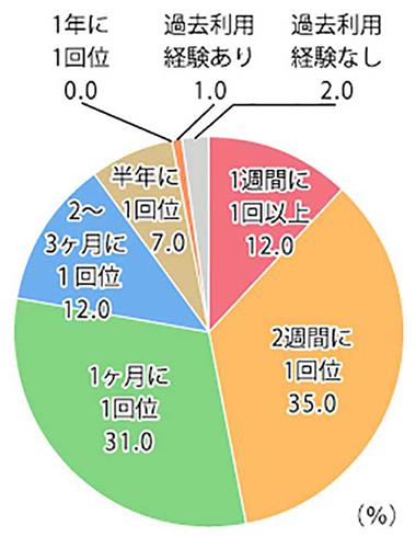 100円ショップでの購入頻度 結果グラフ