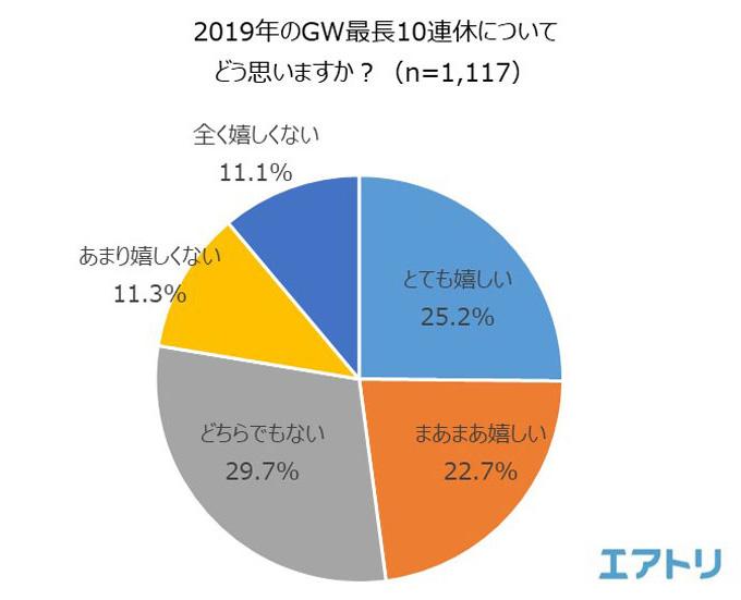 2019年のGW10連休についてどう思いますか? 結果グラフ
