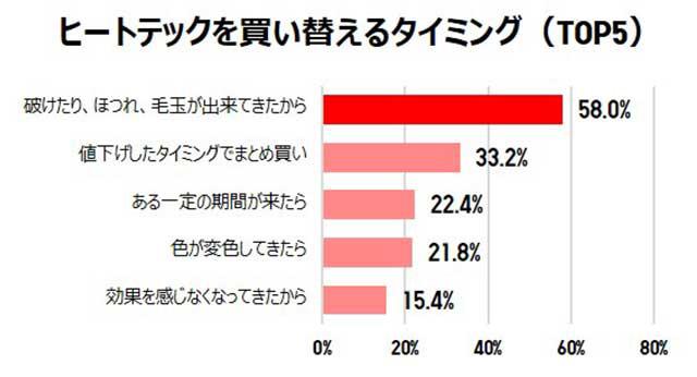 ヒートテックを買い換えるタイミング(TOP5) 結果グラフ
