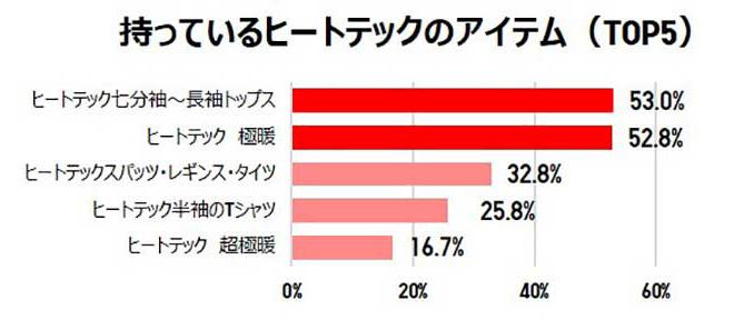 持っているヒートテックのアイテム(TOP5) 結果グラフ