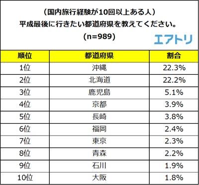 平成最後に行きたい都道府県を教えてください。 結果リスト
