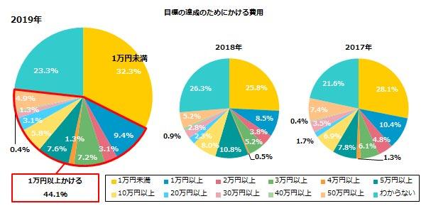 目標の達成のためにかける費用 結果グラフ
