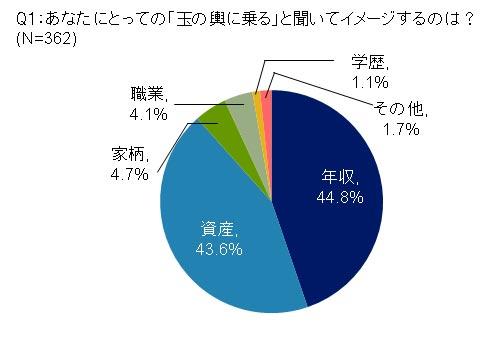 Q1:あなたにとっての「玉の輿に乗る」と聞いてイメージするのは? 結果グラフ