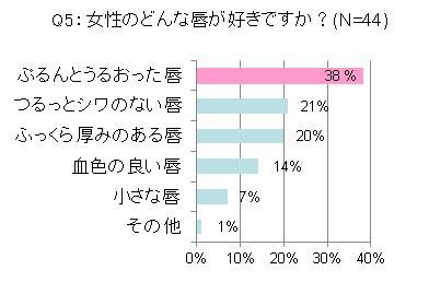 Q5:女性のどんな唇が好きですか? 結果グラフ