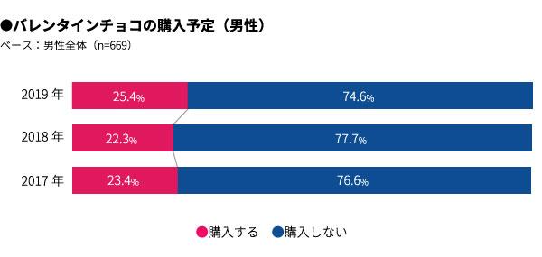 バレンタインチョコの購入予定(男性) 結果グラフ