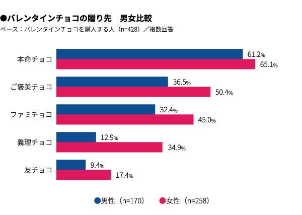 バレンタインチョコの贈り先 男女比較 結果グラフ