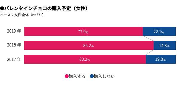 バレンタインチョコの購入予定(女性) 結果グラフ