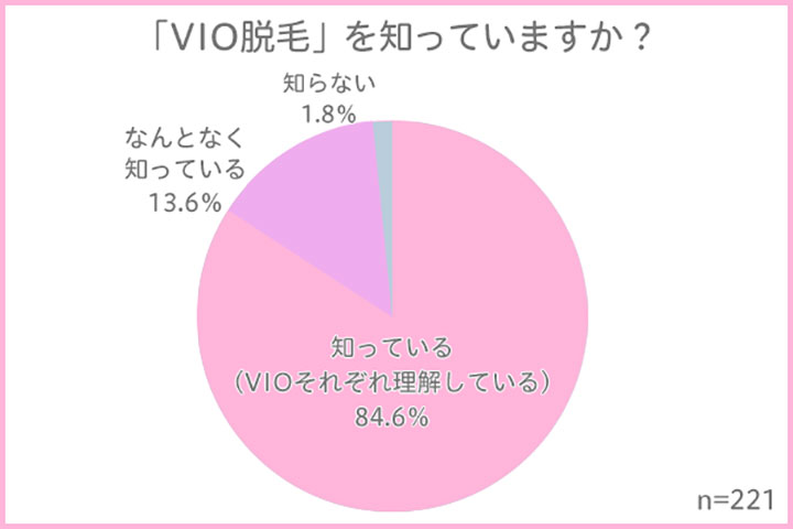 「VIO脱毛」を知っていますか? 結果グラフ
