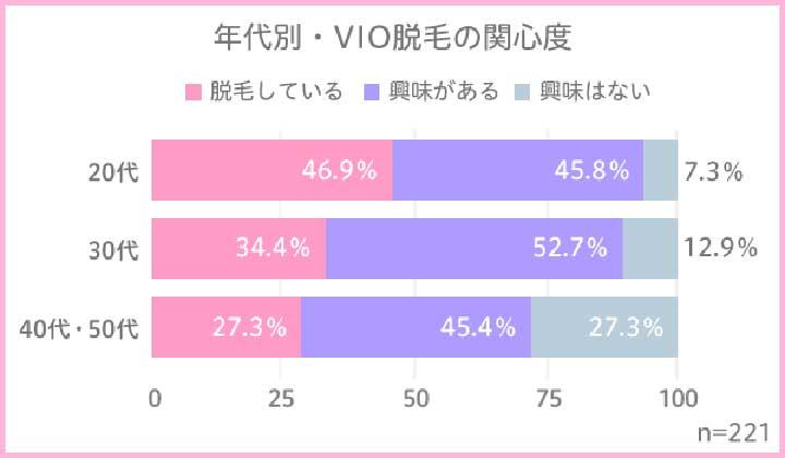 年代別・VIO脱毛の関心度 結果グラフ