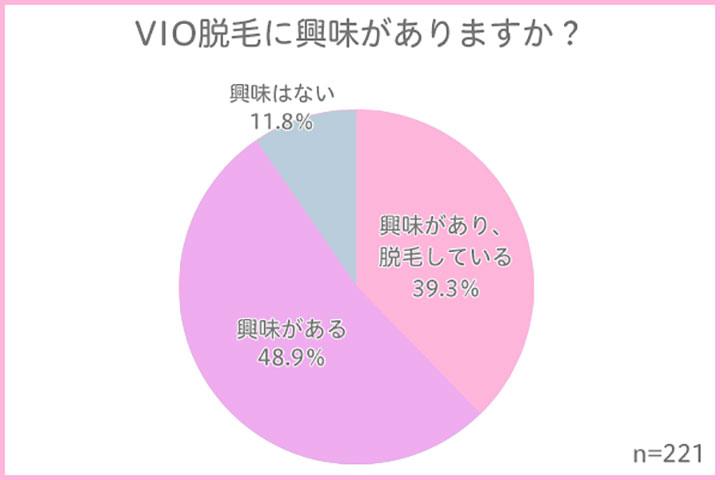 VIO脱毛に興味がありますか? 結果グラフ