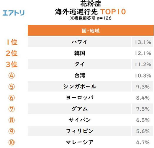 花粉症 海外逃避行先 TOP10 結果リスト
