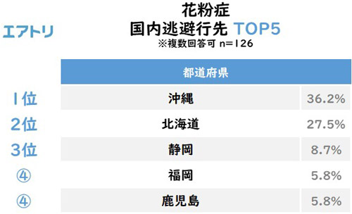 花粉症 国内逃避行先 TOP5