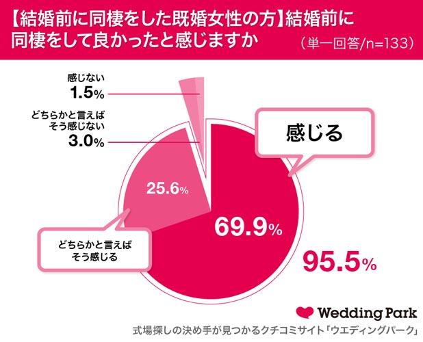 結婚前に同棲して良かったと感じますか? 結果グラフ
