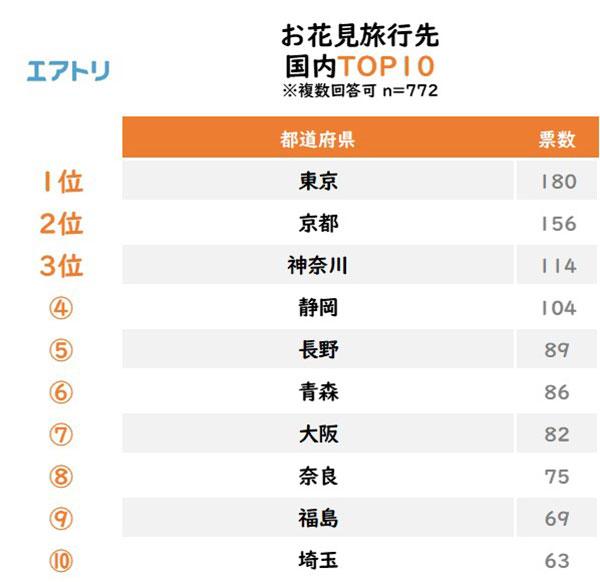お花見旅行先 国内TOP10 結果リスト