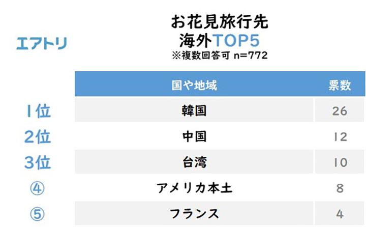お花見旅行先 海外TOP5 結果リスト