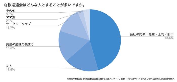 Q.送別会はどんな人とすることが多いですか? 結果グラフ