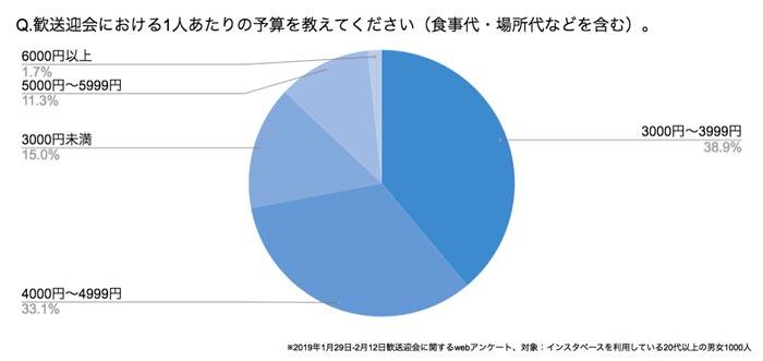 Q.歓送迎会における1人あたりの予算を教えてください(食事代・場所代などを含む)。 結果グラフ