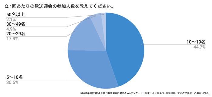 Q.1回あたりの歓送迎会の参加人数を教えてください。 結果グラフ