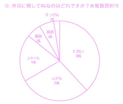 Q.外見に関してNGなのはどれですか? 結果グラフ