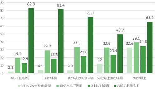 Q.通勤時間別スキンケアサロンに行った目的 結果グラフ