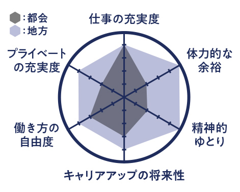 内藤さんの【都会と地方の働き方比較】