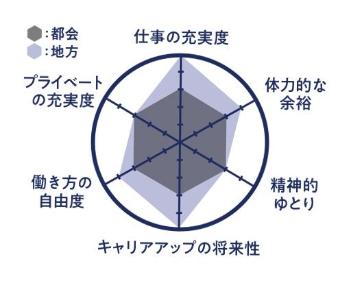 窪田さんの【都会と地方の働き方比較】