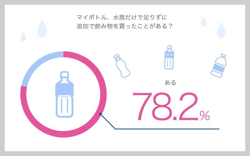 マイボトル、水筒だけで足りずに追加で飲み物を買ったことがある? 結果グラフ