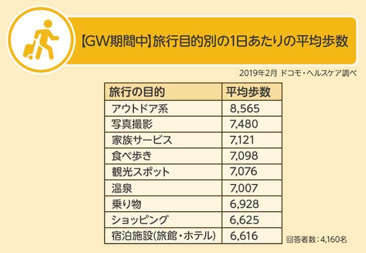 【GW期間中】旅行目的別の1日あたりの平均歩数 結果グラフ