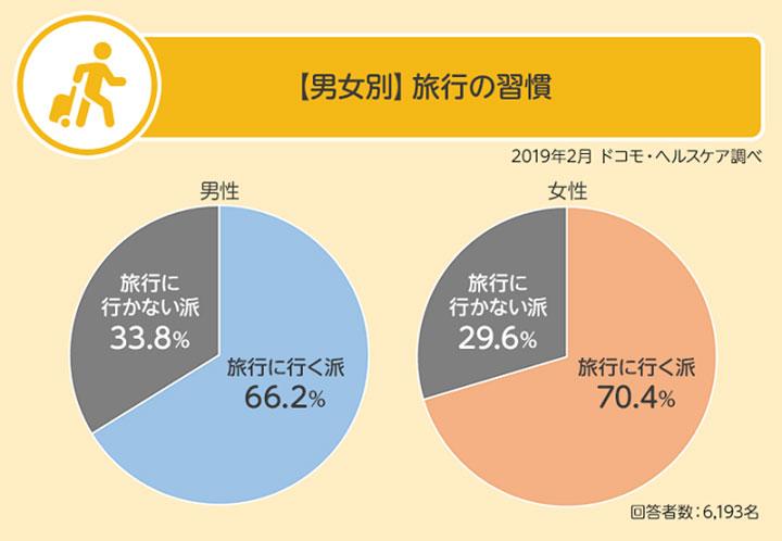 【男性別】旅行の習慣 結果グラフ