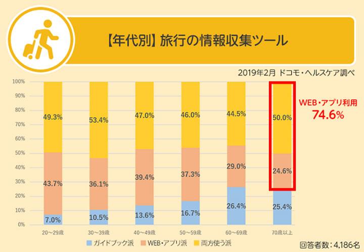 【年代別】旅行の情報収集ツール 結果グラフ