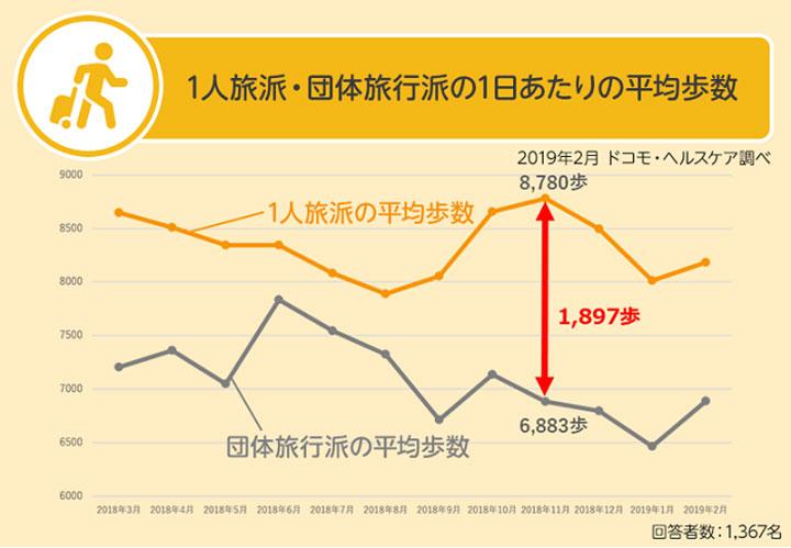 1人旅派・団体旅行派の1日あたりの平均歩数 結果グラフ