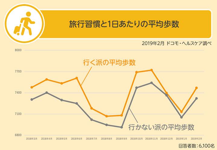 旅行習慣と1日あたりの平均歩数 結果グラフ