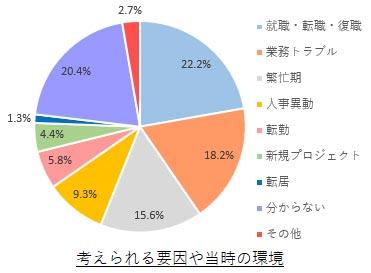 五月病の考えられる要因 結果グラフ