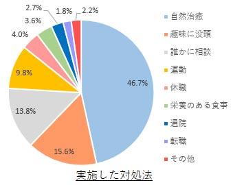 五月病の乗り越え方 結果グラフ