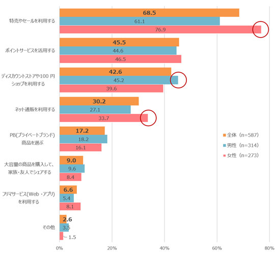 Q.現在、買い物対策で利用している店・サービスは何か 結果グラフ