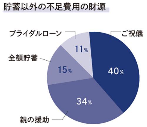 貯蓄以外の不足費用の財源 結果グラフ
