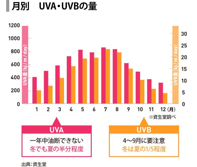 月別 UVA・UVBの量