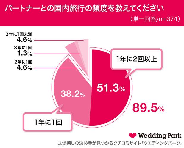 パートナーとの国内旅行の頻度を教えてください 結果グラフ