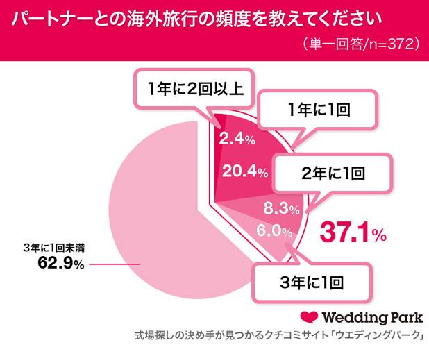パートナーとの海外旅行の頻度を教えてください 結果グラフ