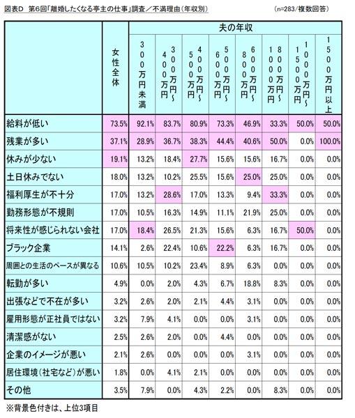 「離婚したくなる亭主の仕事」調査/不満理由(年収別) 結果リスト