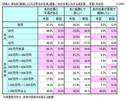 「離婚したくなる亭主の仕事」調査/夫の仕事に対する満足度(年齢・年収別) 結果リスト